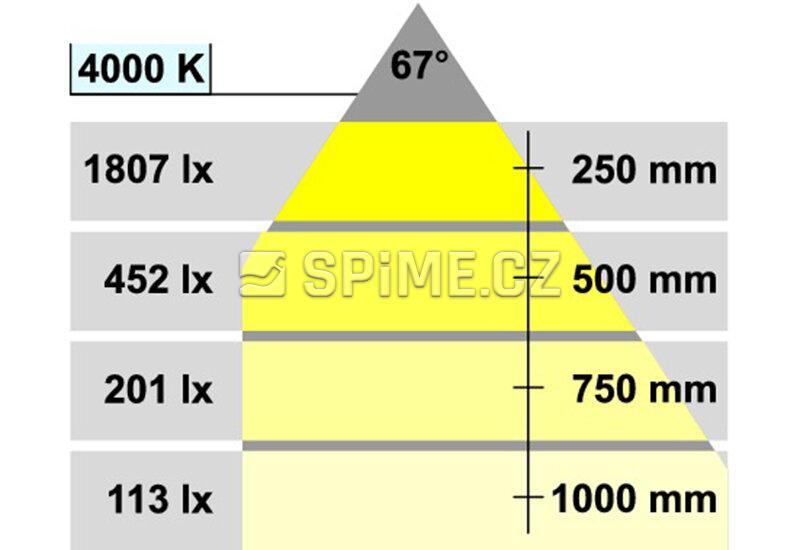 Lampička HÄFELE LOOX LED 3018 24V/2/75W na plochu