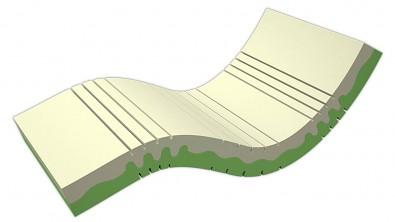 sedmi zónová matrace ze studené pěny DUOCELL